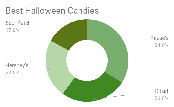 Poll Unveils Best and Worst Halloween Candy